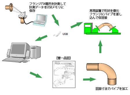 パイプ組立装置 短管計測・再現装置